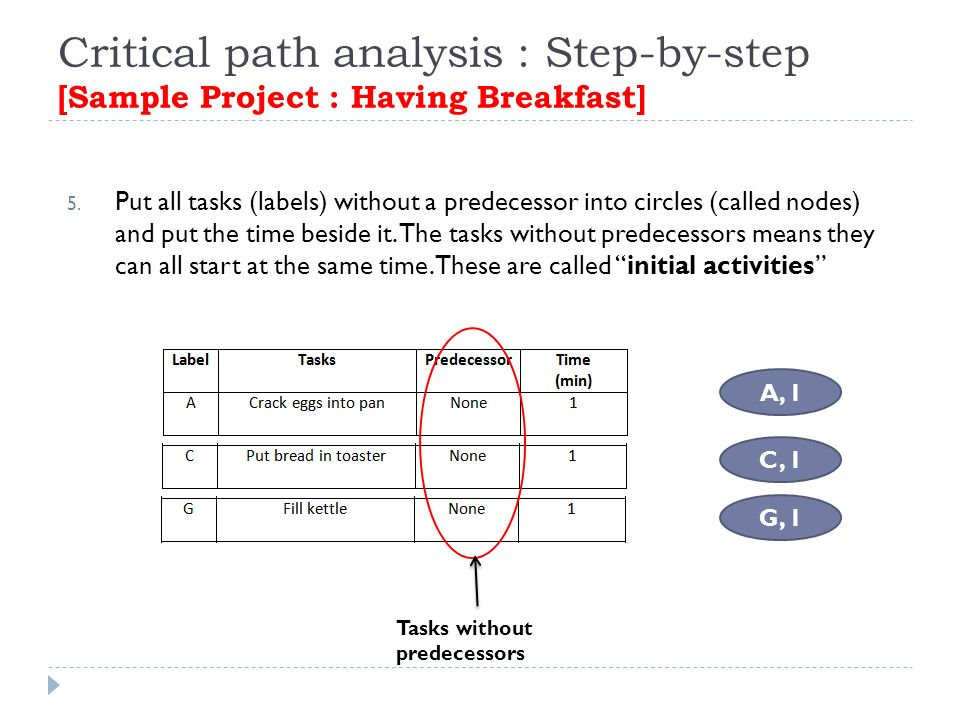 undertake project work 5 tasks Determine resource requirements for individual tasks to determine required project  project to meet planned work  and then undertake case study 5.